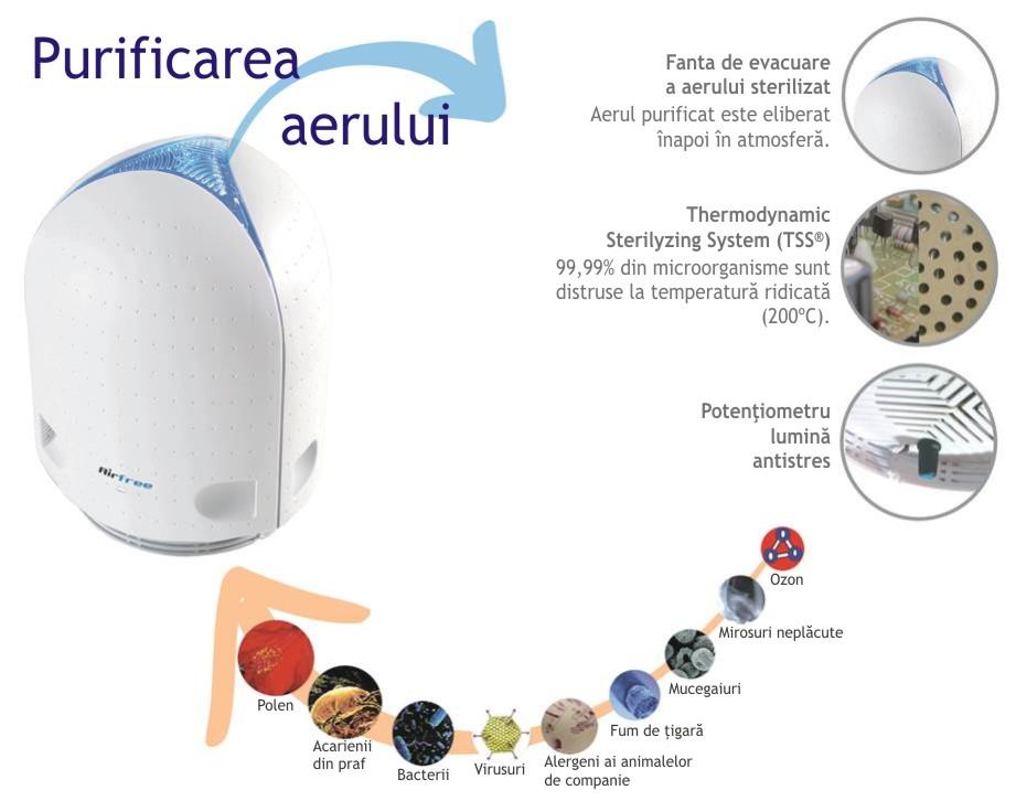 airfree-cum-functioneaza
